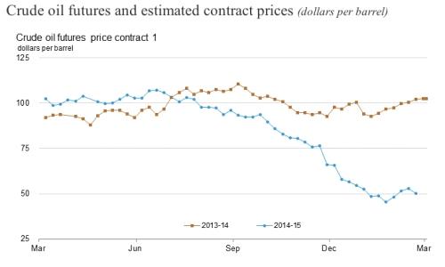 US Crude Oil Futures Prices jpeg