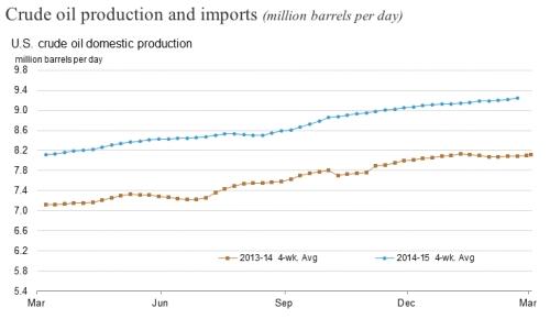 US Crude Oil Production  jpeg