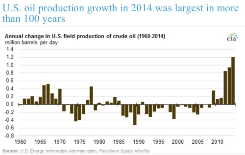 US Oil Production jpeg