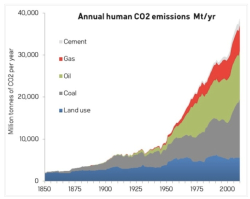 CO2 Sources copy