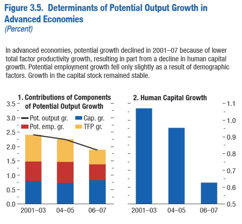 Determinants of Potential Output Growth jpeg