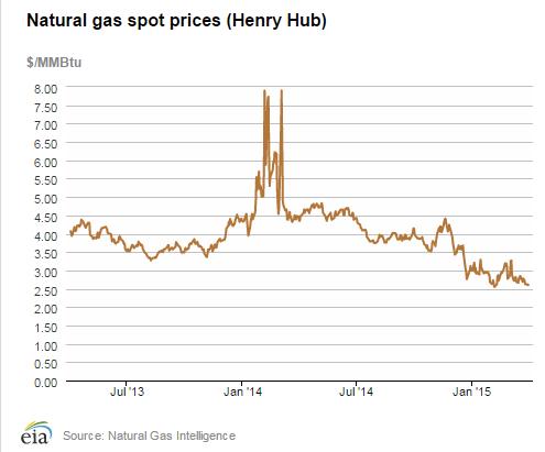 Henry Hub Prices Mar 15 jpeg