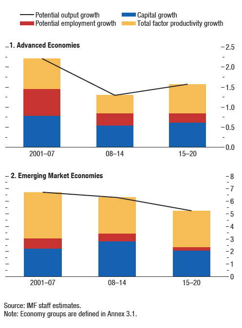 IMF Future Output Growth jpeg