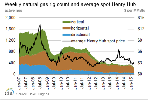 Weekly Natural Gas Rig Count jpeg
