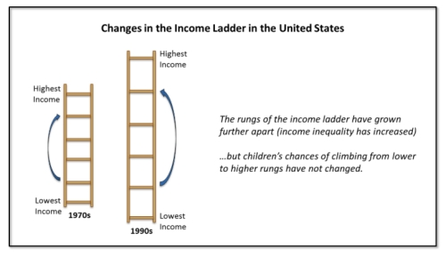 Changes in the Income Ladder jpeg