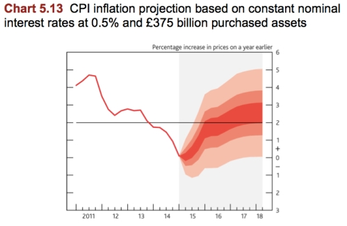 CPI Inflation Projection jpeg