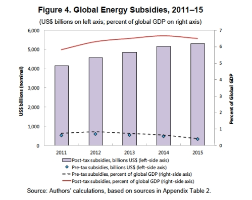 Fossil Fuel Subsidies copy