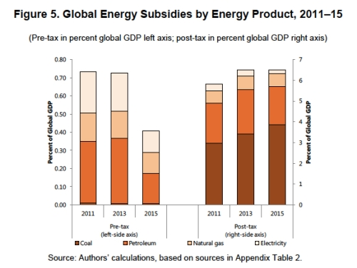 Global Energy Subsidies by Energy Product jpeg