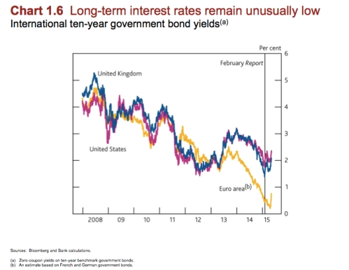 Long-Term Interest Rates jpeg
