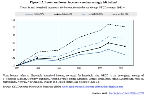 OECD Inequality jpeg