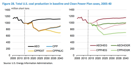 Coal Production CPP jpeg