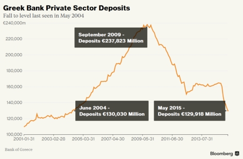 Greek Bank Private Sector Deposits jpeg