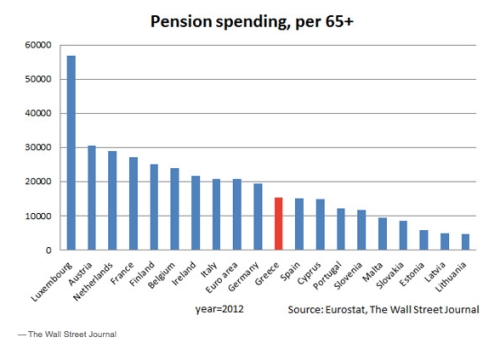 Greek Pension Spending per 65+ jpeg