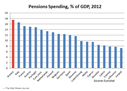 Greek Pensions % of GDP jpeg