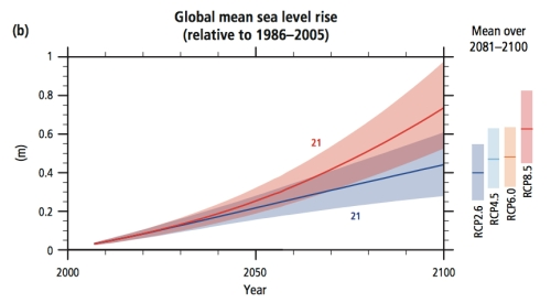 IPCC Sea Level jpeg