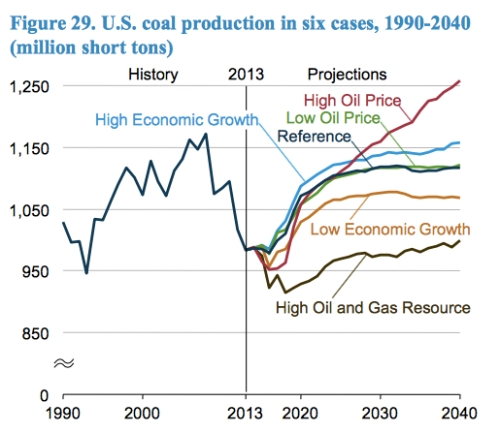 US Coal Production jpeg