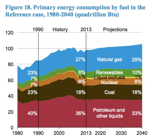 US Primary Energy Consumption jpeg