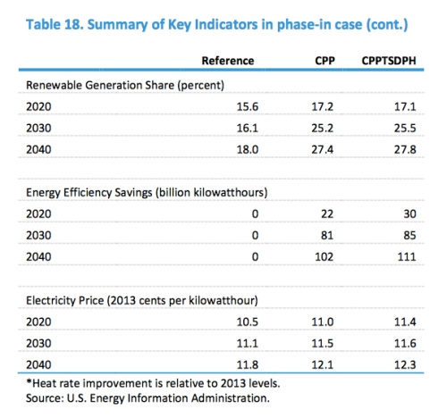US Renewable Share jpeg