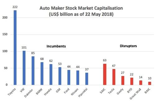 AutoMakerMarketCap