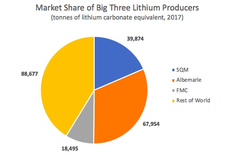 Big3Lithium