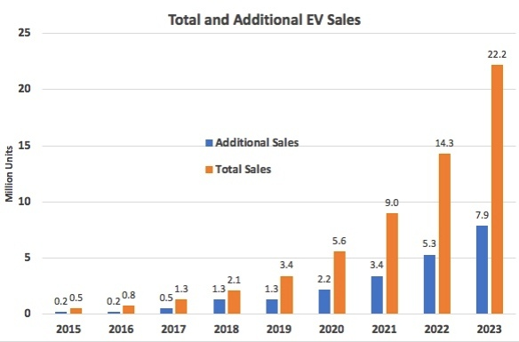 Testing Tony Seba's EV Predictions 9 (And Then There Was Tesla