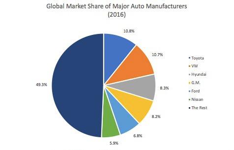GlobalAutoSalesMarketShare