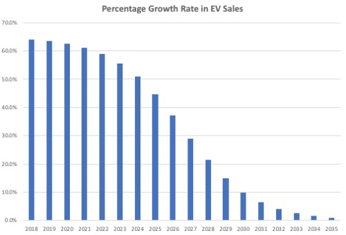 %GrowthRateEVSales