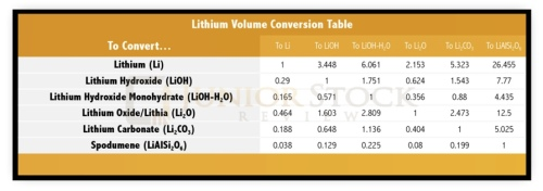 LithiumVolumeConversion