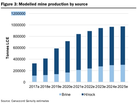 Modelled Mine Production