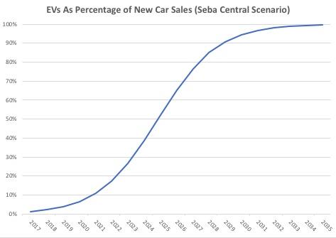 Seba Central Scenario