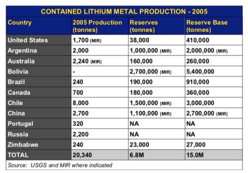 tamilLithiumReserves