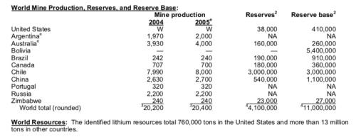 USGSLithiumReserveBase2005.jpeg