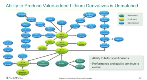 ValueAddedDerivatives