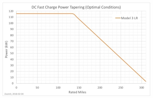 ChargingRateTeslaModel3