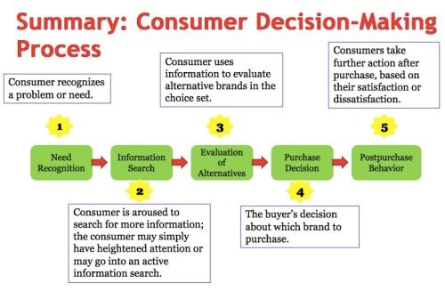 ConsumerDecisonMakingProcess