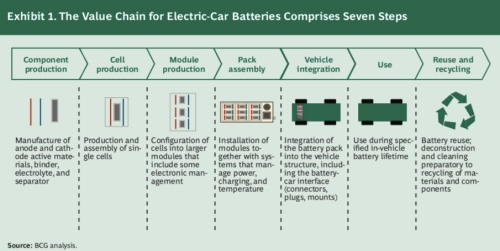 ValueChainEVBatteries