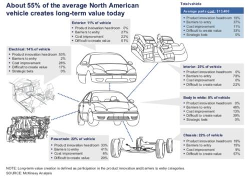 Auto Component Breakdown