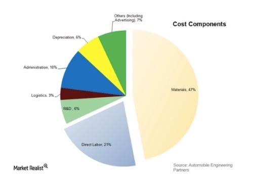 Auto Cost Breakdown