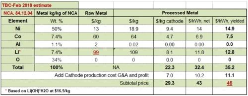 Cathode Cost