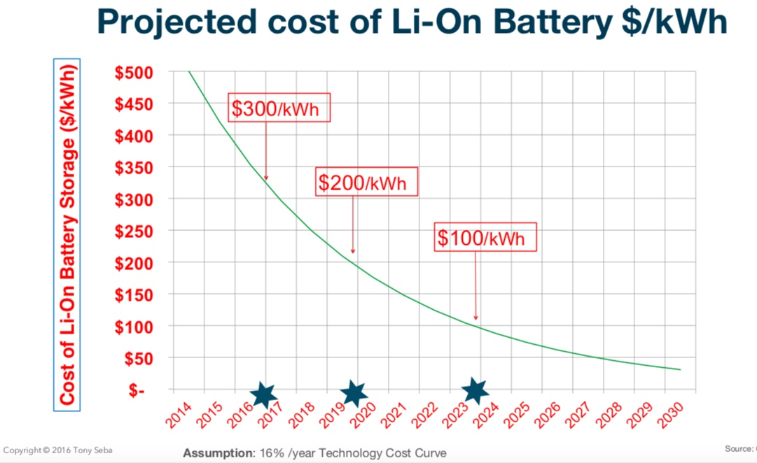 Testing Tony Seba's EV Predictions 19 (How Low Could Battery Prices