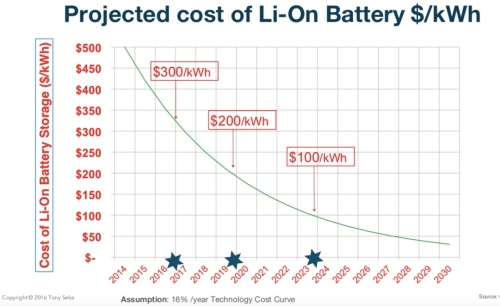 Projected Battery Cost