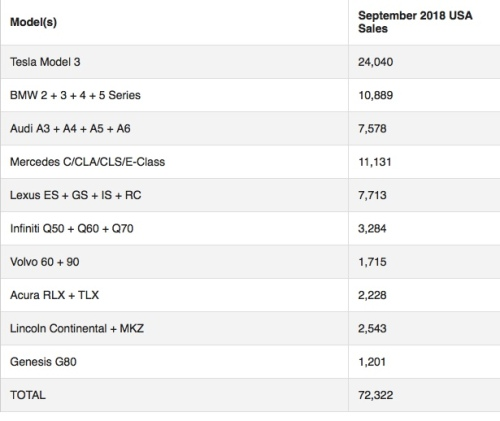 Sep 18 Luxury Car Sales